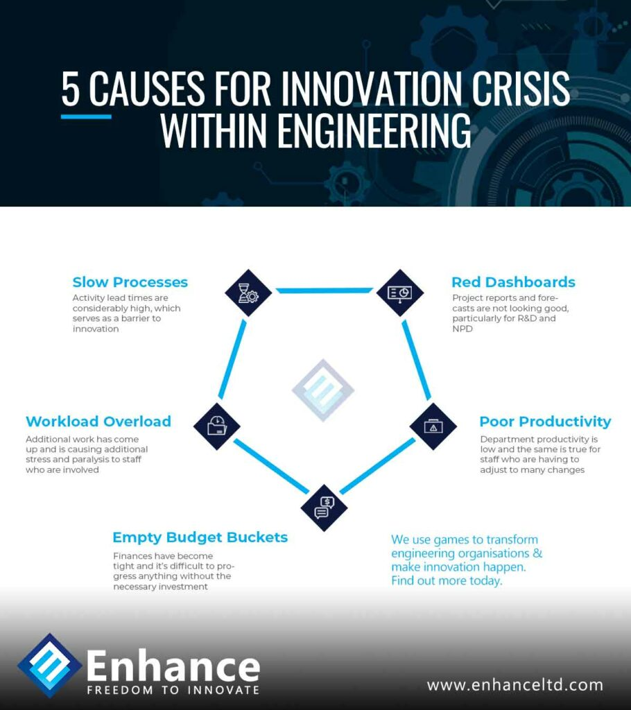 Causes for Innovation Crisis Within Engineering